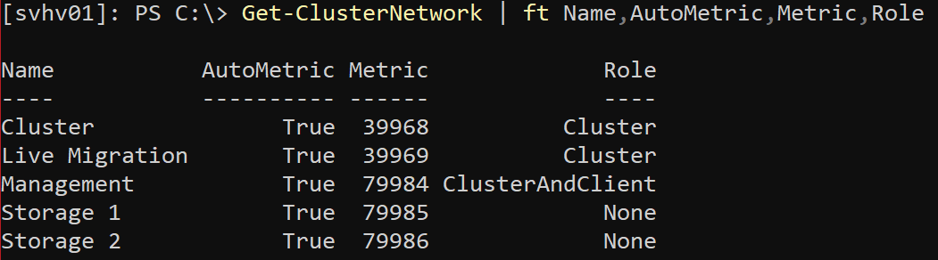Cluster Network Prioritization