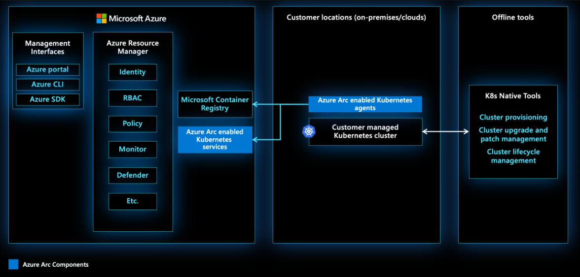 Azure Arc-enabled Kubernetes architecture overview