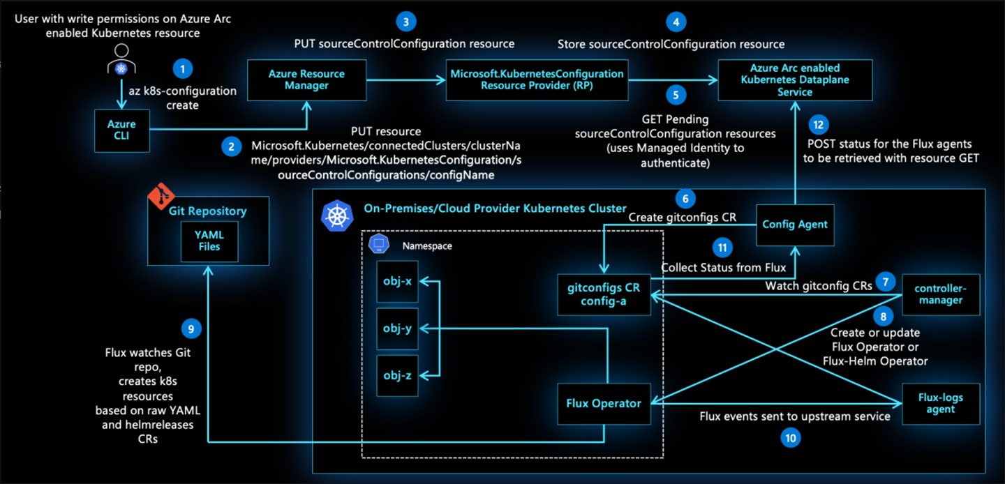 GitOps workflow with Azure Arc-enabled Kubernetes clusters