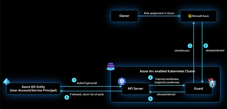Azure AD integrated Kubernetes cluster authorization made possible by Azure Arc-enabled Kubernetes