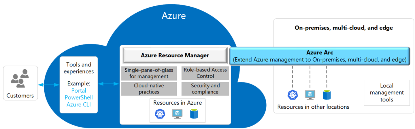 Overview of Azure Resource Manager extended by Azure Arc