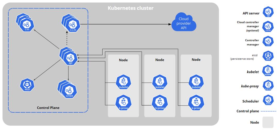 Overview of a Kubernetes Cluster (image courtesy of Kubernetes.io)