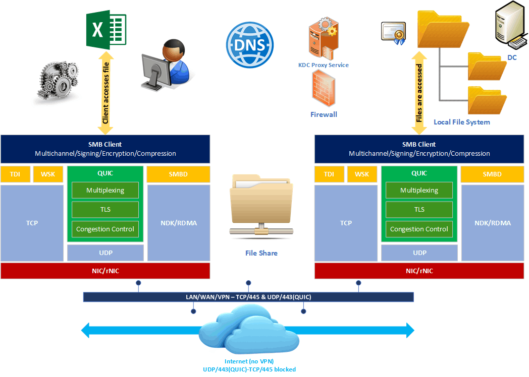 Next to TCP and RDMA, we now have QUIC for use with SMB