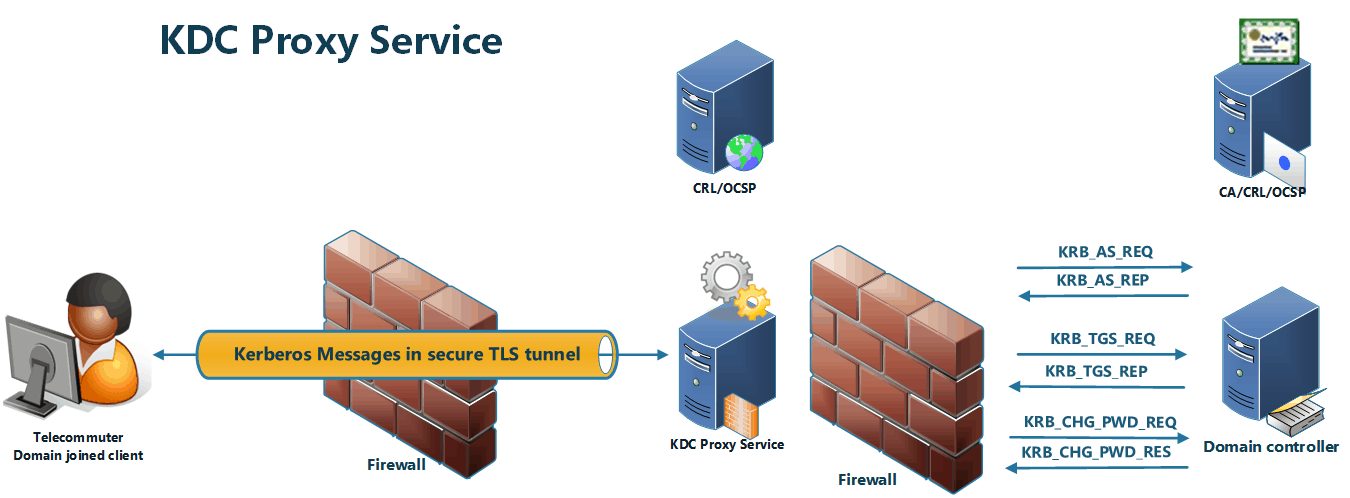 Overview of the KDC proxy service