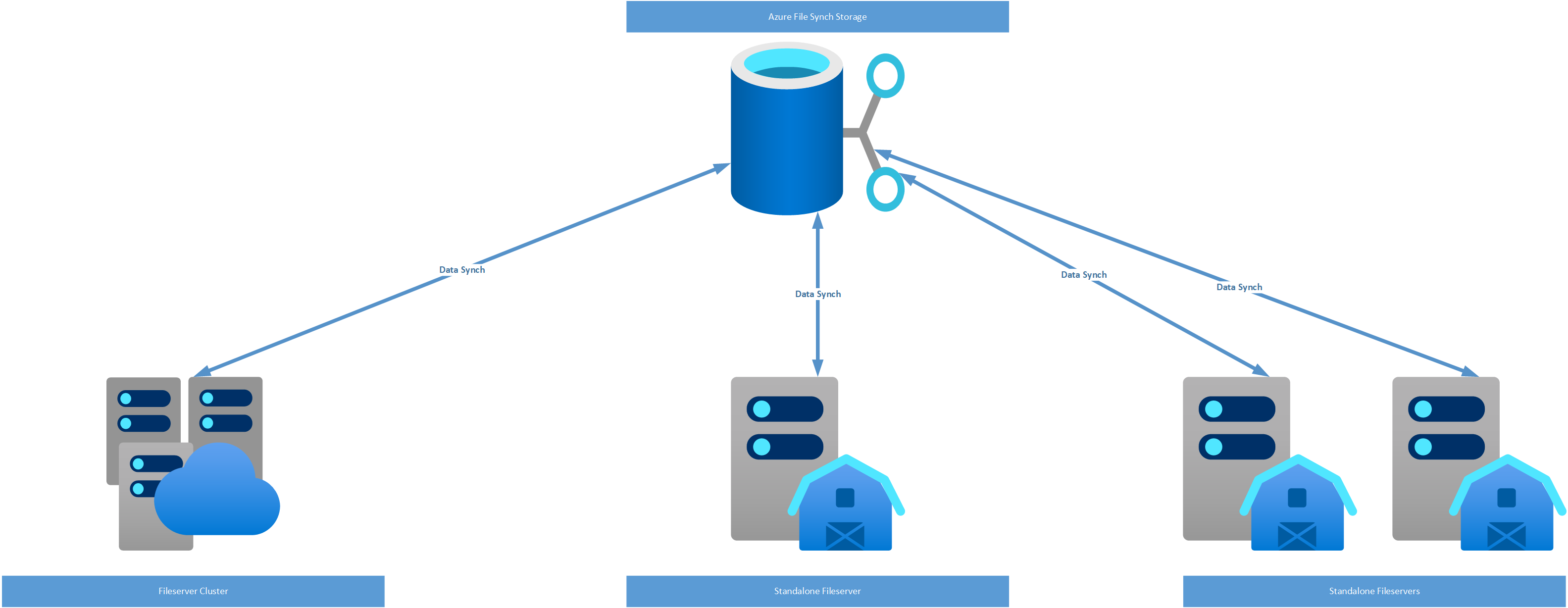 Distributed File System Replication