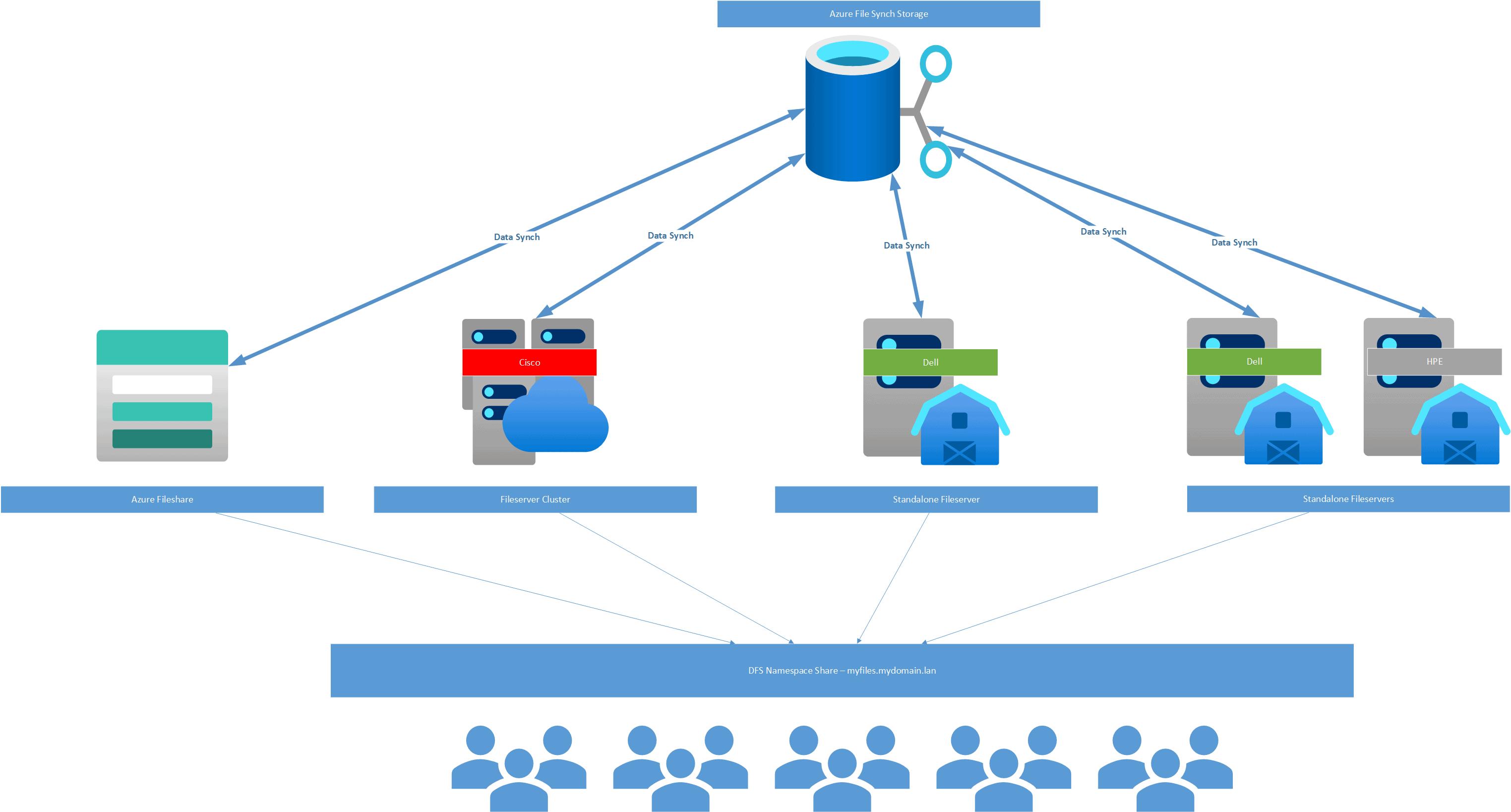 Azure Fileshare, Azure Region