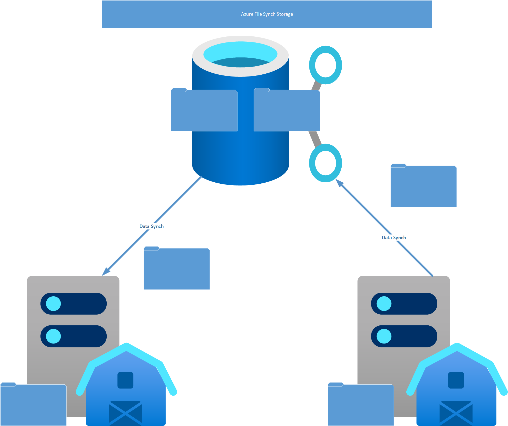 Azure FileSync Storage