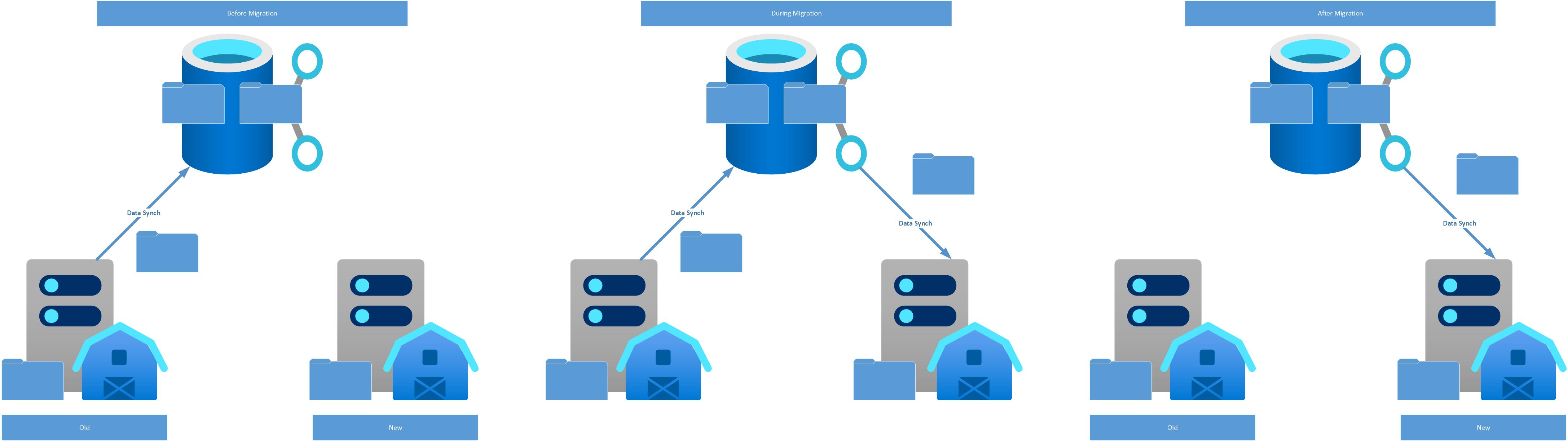 Fileserver Migration