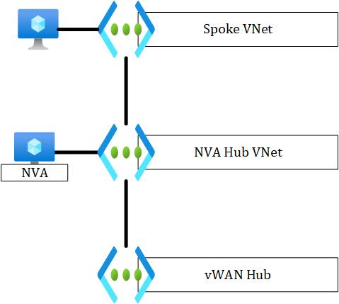 VWan NVA VNet Hub