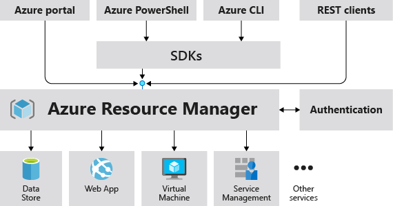 Azure Resource Manager in Microsoft Azure