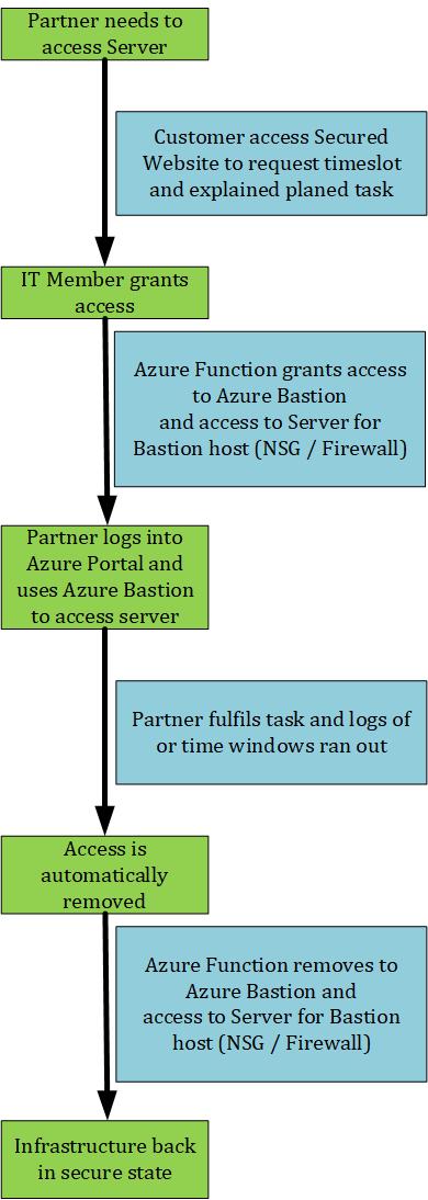 Azure Bastion Administration