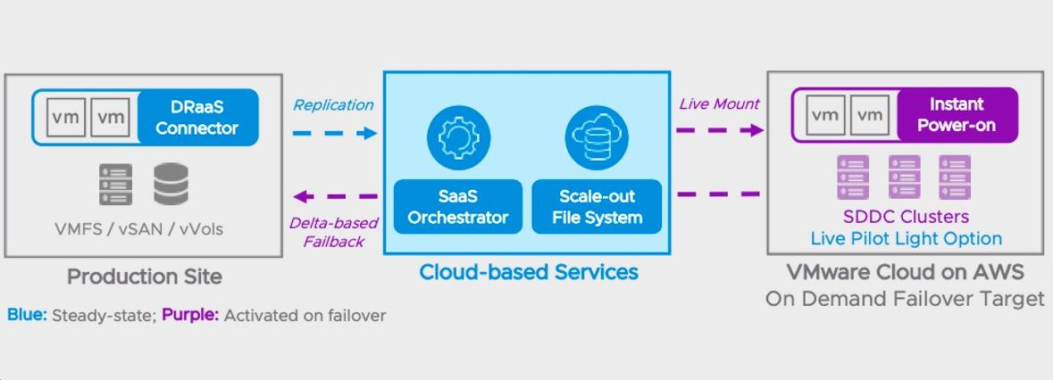 The solution will support up to 1,500 VMs across multiple SDDC clusters with DR health checks