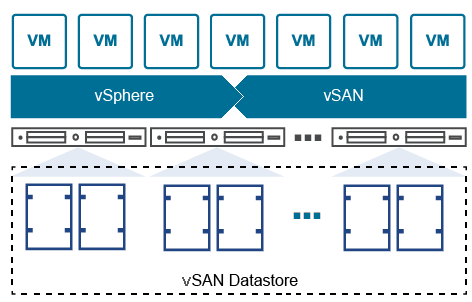 Each VSAN node includes local storage that makes up a virtualized shared datastore