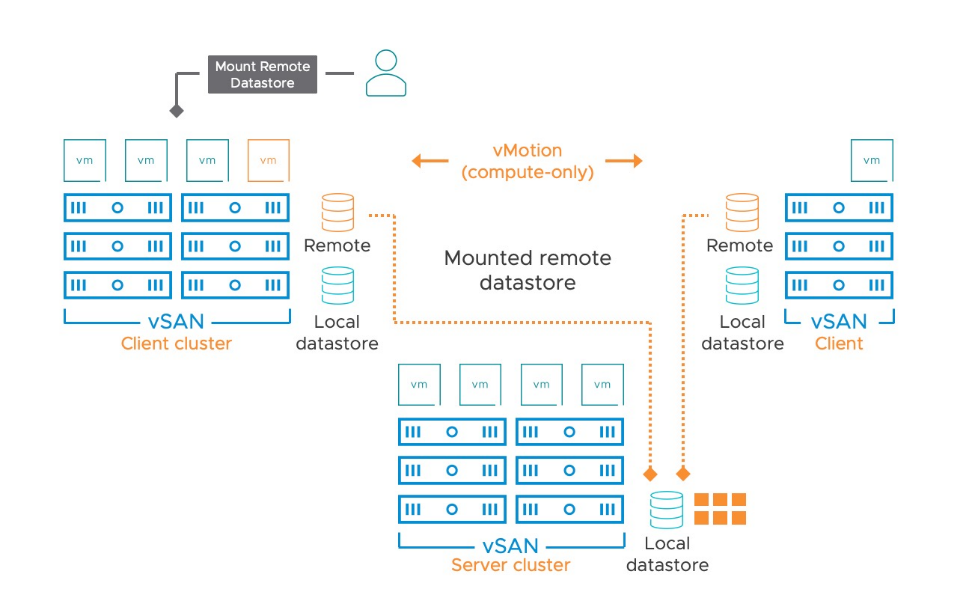 HCI Mesh allows multiple VSAN clusters to share their datastores remotely