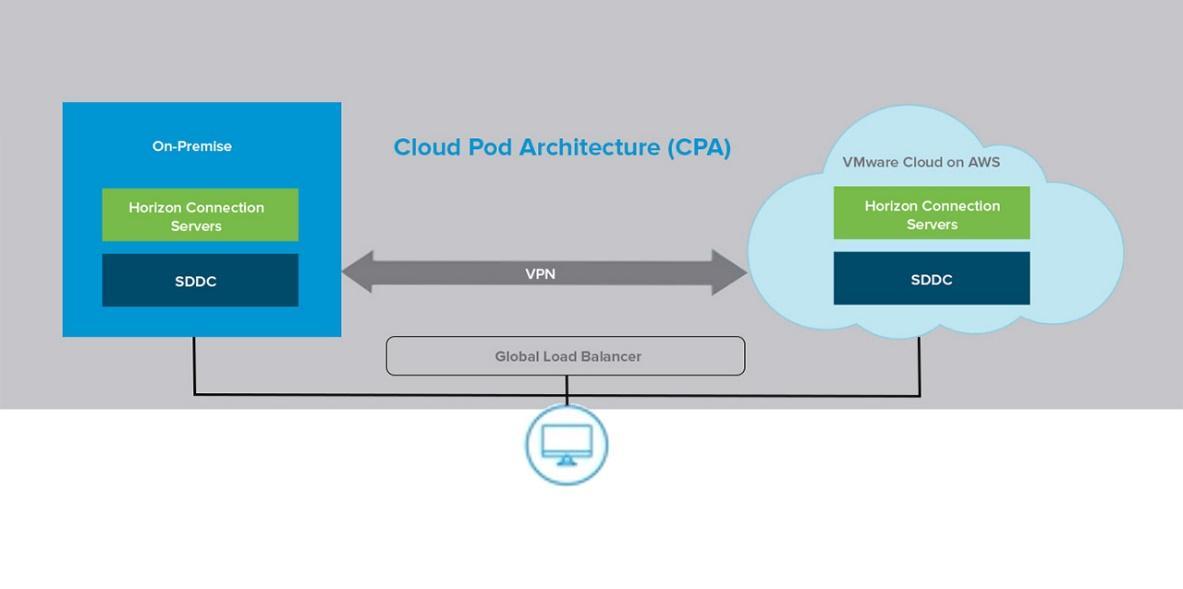 Horizon Cloud pod architecture for VMware Cloud on AWS