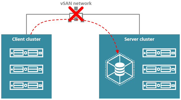 Inter-cluster link failure will result in loss of access to storage