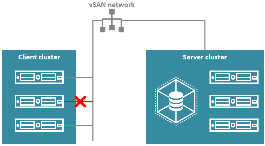 Loss of access to vSAN by a host will result in loss of storage