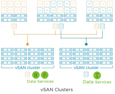 Non-vSAN cluster can now mount remote vSAN datastores