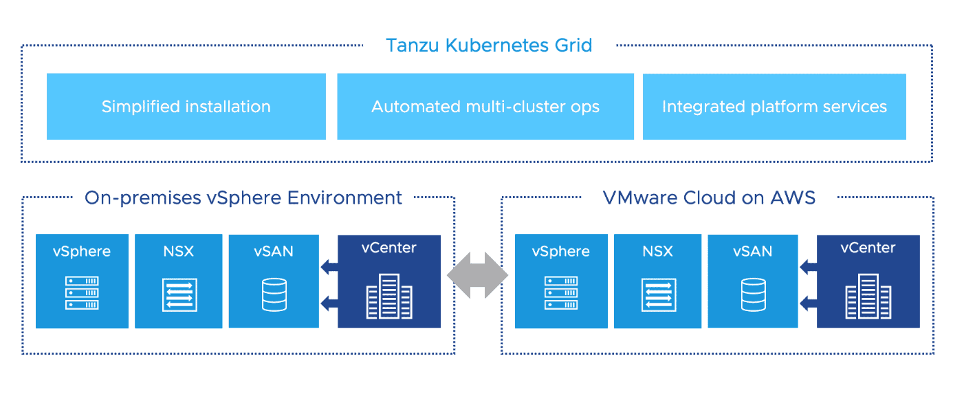 Tanzu Kubernetes Grid (TKG) can now span to VMware Cloud on AWS