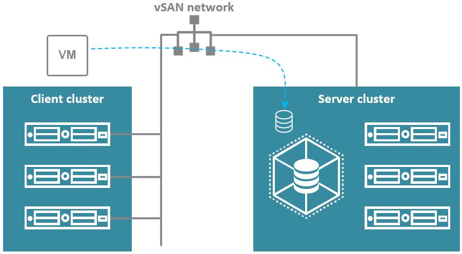 vSan network cluster