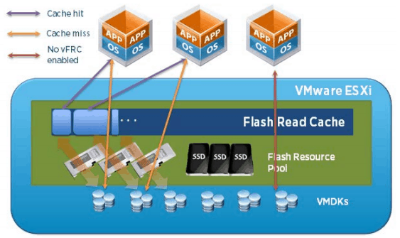 vFRC enabled VMs are accelerated with every cache hit, relieving the backend storage from a number of IOs