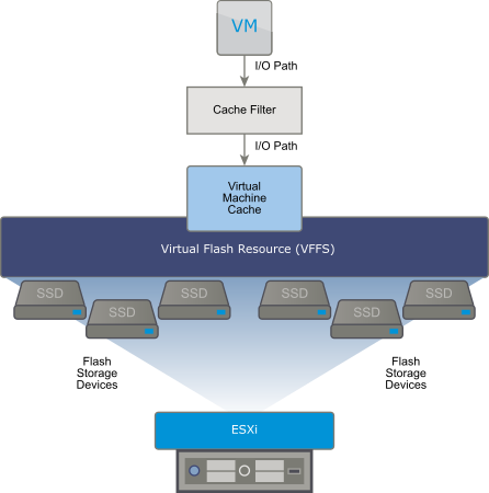 While processing the virtual machine read I/Os, the filter creates a virtual machine cache and places it on the VFFS volume