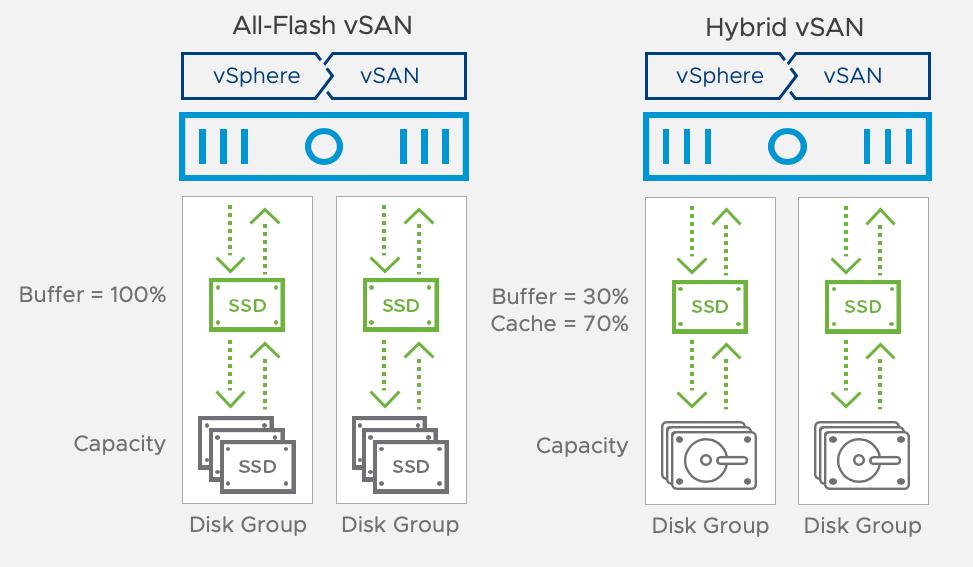 vSAN can run in hybrid or full-flash modes