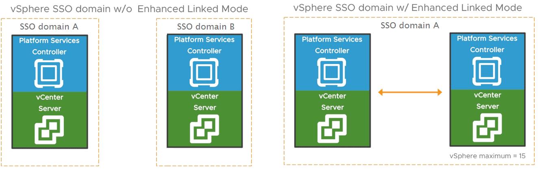 Enhanced Linked Mode vCenter