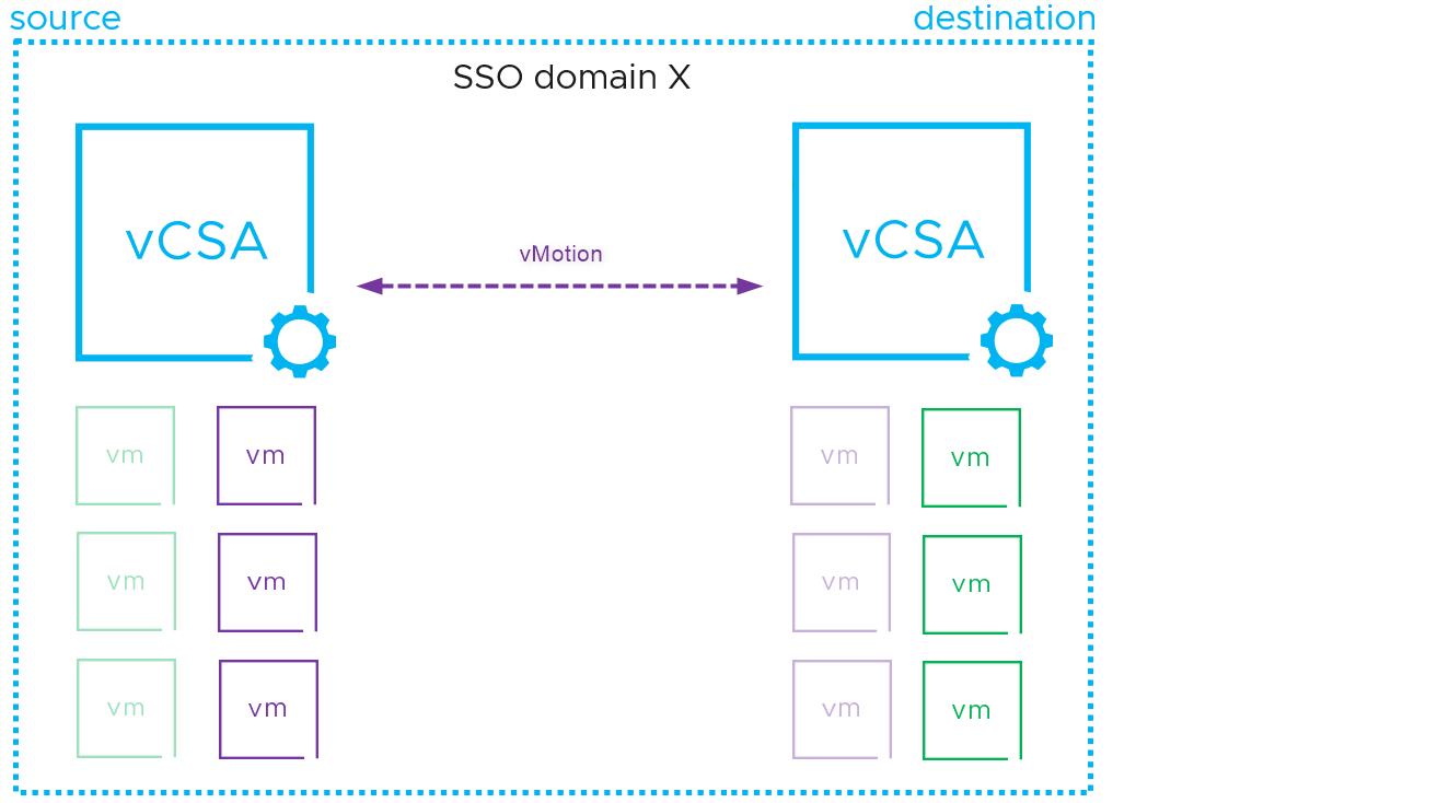 Enhanced Linked Mode lets you seamlessly migrate VMs across vCenter servers
