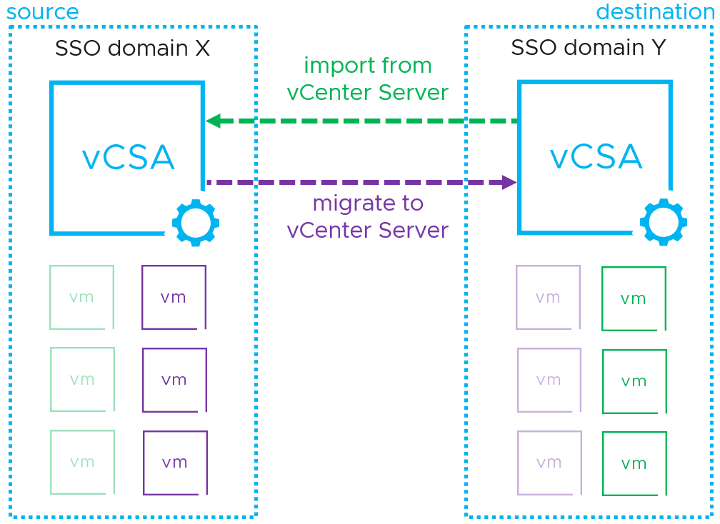 VMs can be migrated across vCenter servers even if they are not on the same SSO domain