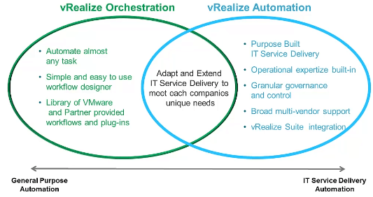 vRealize Orchestrator can be used as a standalone but it is embedded within vRealize Automation