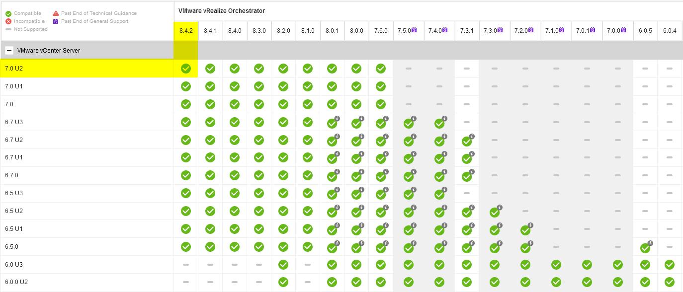 Check the VMware interoperability matrix to ensure product compatibility