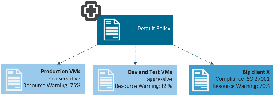 vRops Policy Creation and Management