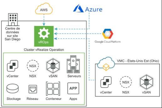 vROPS cloud providers