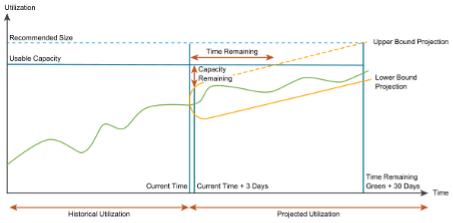 Utilization visualization