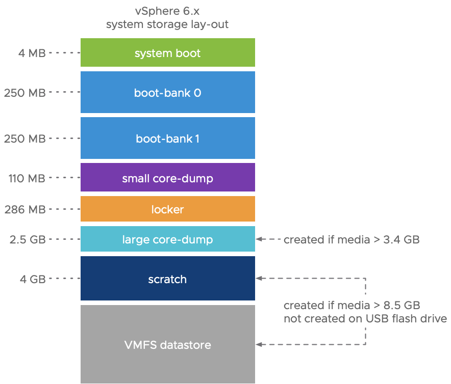 vSphere 6 system storage layout with fixed partition sizes and number