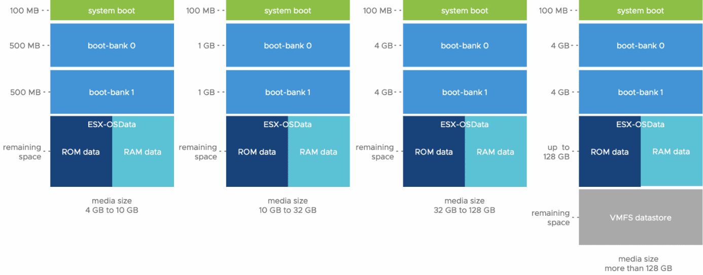 Only high-performance medium must be used with vSphere sd cards